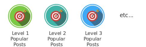 MachinaTrader Popular Posts badge progression