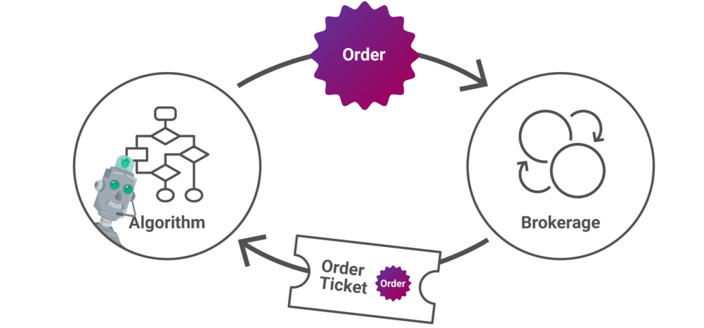 MT order circuit