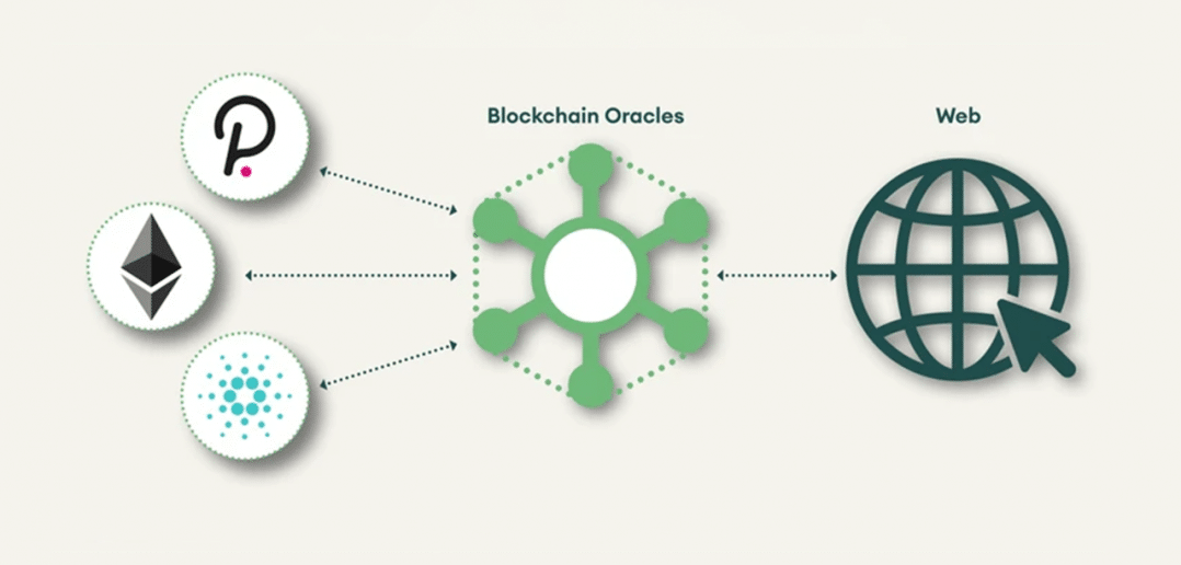 Oracles – The Internet of Blockchains